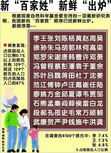 Una tabella di cognomi cinesi: tra questi, alcuni presenti in Italia