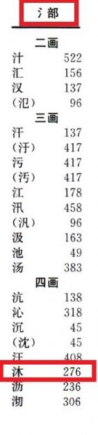 Radicale acqua in un dizionario di cinese