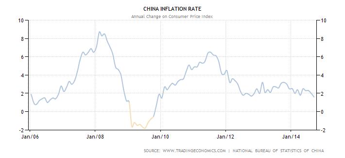 Inflazione cinese